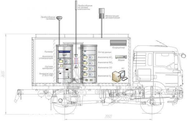 Принципиальная схема Мобильная передвижная экологическая лаборатория