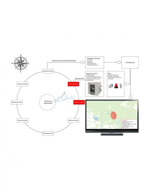 Автоматическая система контроля качества воздуха (АСККВ) ГАНК