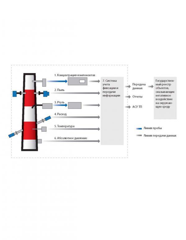 АЛСИА Система непрерывного инструментального контроля выбросов