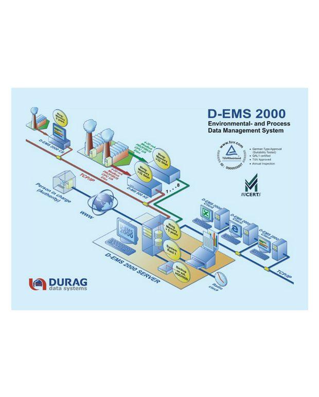 D-EMS 2020 Автоматизированная система сбора, обработки и передачи данных экологического мониторинга