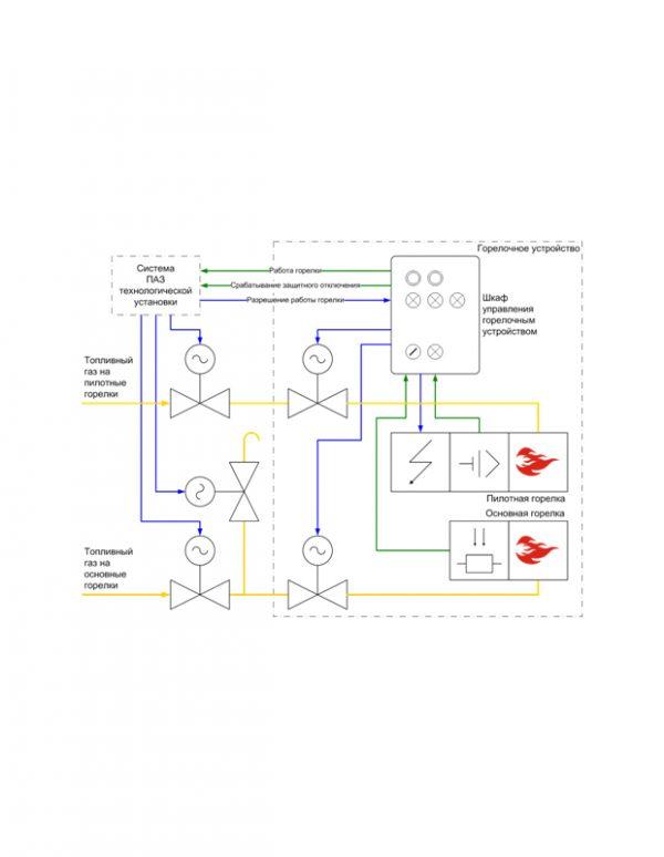 САФЛОР Системы автоматического розжига, контроля и защитного отключения горелочных устройств2