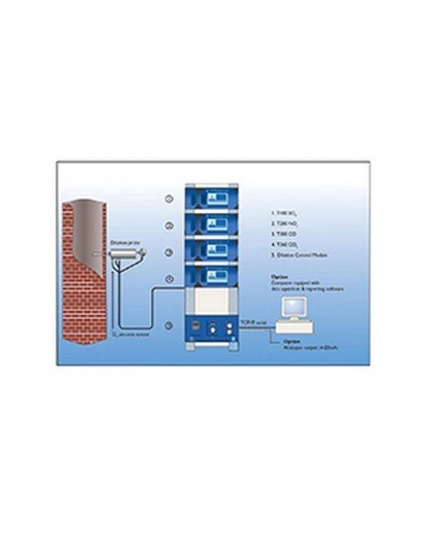 Система непрерывного автоматического мониторинга выбросов предприятий EnviroCEM